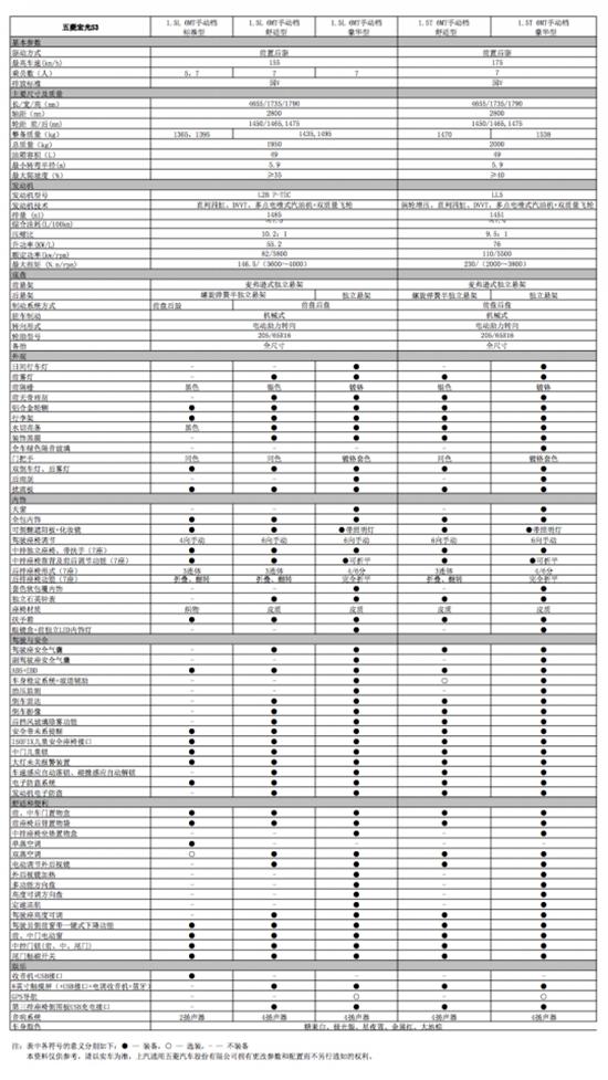 5.98万元起  五菱宏光S3开启全国预售